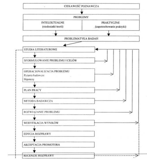 Składowe pracy naukowo-badawczej i procedura przy gotowania rozprawy